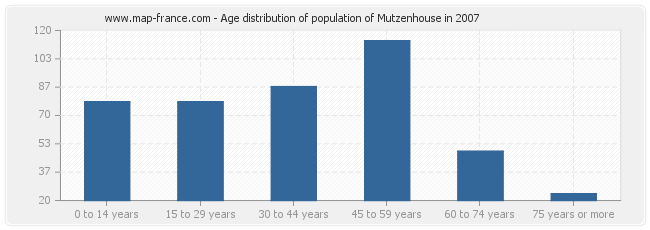 Age distribution of population of Mutzenhouse in 2007