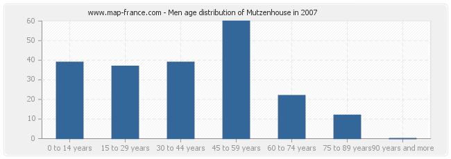 Men age distribution of Mutzenhouse in 2007