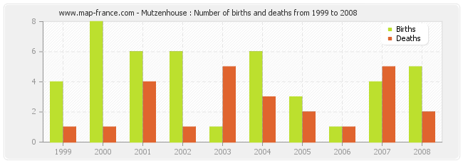 Mutzenhouse : Number of births and deaths from 1999 to 2008