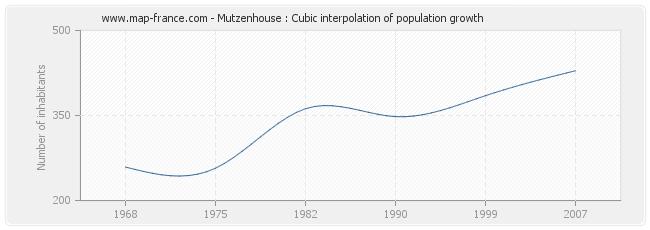 Mutzenhouse : Cubic interpolation of population growth