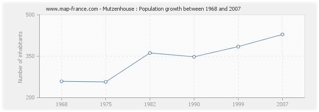 Population Mutzenhouse