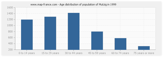 Age distribution of population of Mutzig in 1999