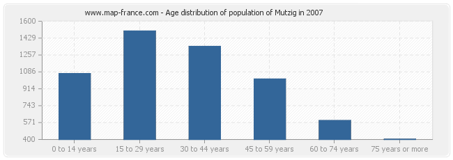 Age distribution of population of Mutzig in 2007