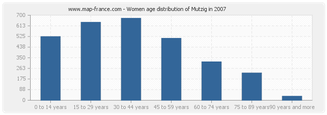Women age distribution of Mutzig in 2007