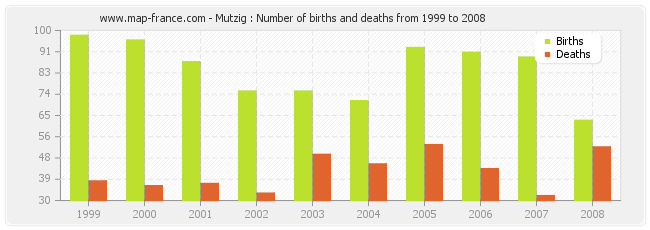 Mutzig : Number of births and deaths from 1999 to 2008