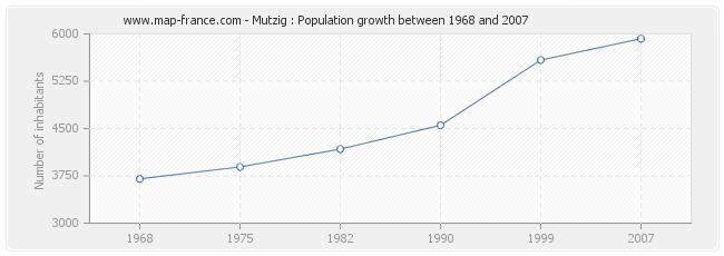 Population Mutzig