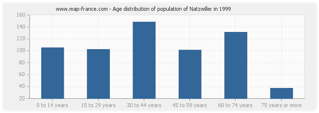 Age distribution of population of Natzwiller in 1999