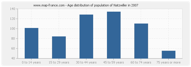 Age distribution of population of Natzwiller in 2007
