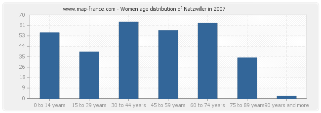 Women age distribution of Natzwiller in 2007