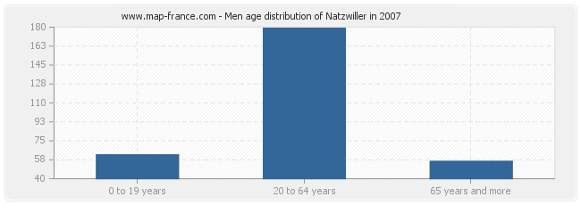 Men age distribution of Natzwiller in 2007