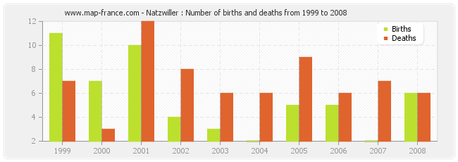 Natzwiller : Number of births and deaths from 1999 to 2008