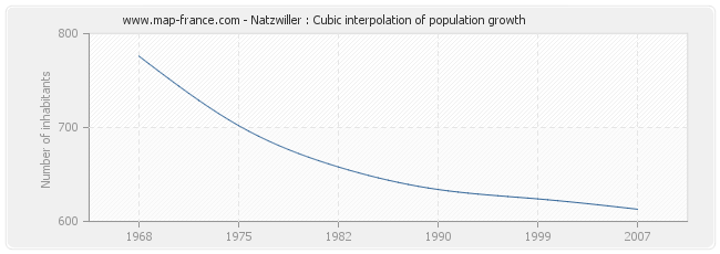 Natzwiller : Cubic interpolation of population growth