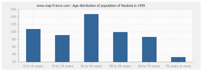 Age distribution of population of Neubois in 1999