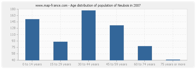 Age distribution of population of Neubois in 2007