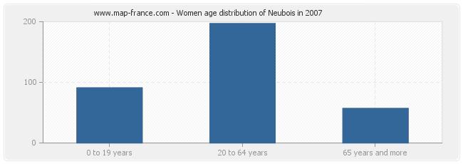 Women age distribution of Neubois in 2007