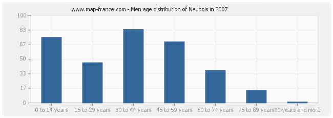 Men age distribution of Neubois in 2007