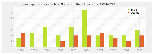 Neubois : Number of births and deaths from 1999 to 2008
