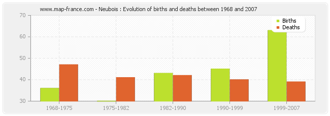 Neubois : Evolution of births and deaths between 1968 and 2007
