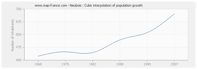 Neubois : Cubic interpolation of population growth