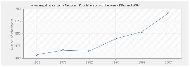 Population Neubois