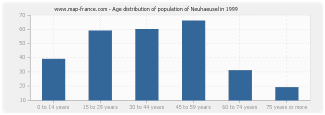 Age distribution of population of Neuhaeusel in 1999