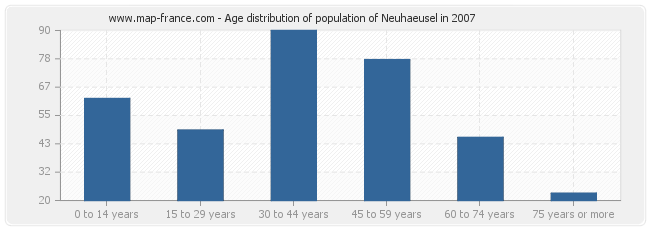 Age distribution of population of Neuhaeusel in 2007
