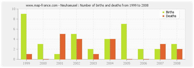 Neuhaeusel : Number of births and deaths from 1999 to 2008