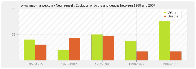 Neuhaeusel : Evolution of births and deaths between 1968 and 2007