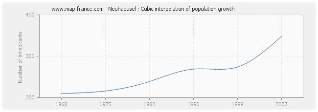 Neuhaeusel : Cubic interpolation of population growth