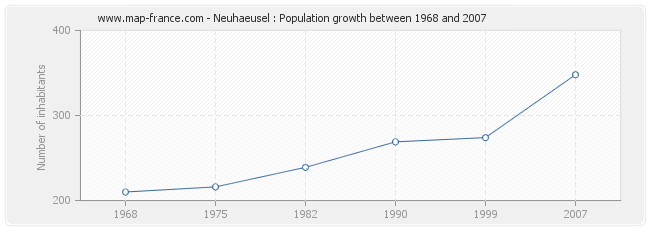 Population Neuhaeusel