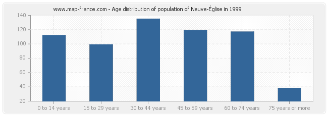 Age distribution of population of Neuve-Église in 1999