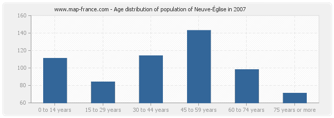 Age distribution of population of Neuve-Église in 2007