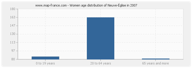 Women age distribution of Neuve-Église in 2007