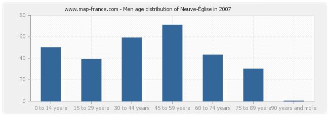 Men age distribution of Neuve-Église in 2007