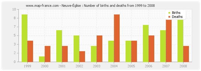 Neuve-Église : Number of births and deaths from 1999 to 2008