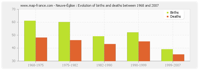 Neuve-Église : Evolution of births and deaths between 1968 and 2007