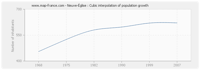 Neuve-Église : Cubic interpolation of population growth
