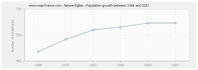 Population Neuve-Église