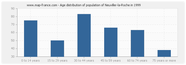 Age distribution of population of Neuviller-la-Roche in 1999