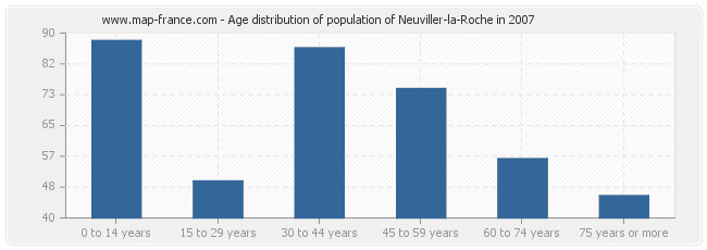 Age distribution of population of Neuviller-la-Roche in 2007