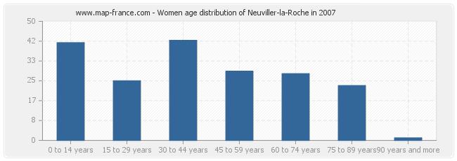 Women age distribution of Neuviller-la-Roche in 2007