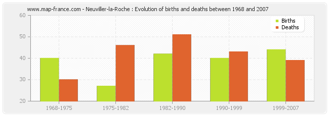 Neuviller-la-Roche : Evolution of births and deaths between 1968 and 2007