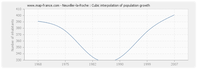 Neuviller-la-Roche : Cubic interpolation of population growth