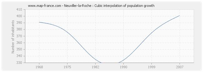 Neuviller-la-Roche : Cubic interpolation of population growth
