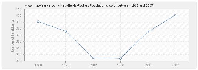 Population Neuviller-la-Roche