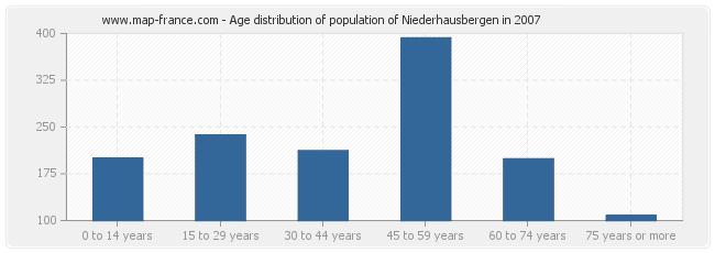 Age distribution of population of Niederhausbergen in 2007
