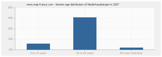 Women age distribution of Niederhausbergen in 2007