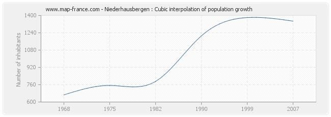 Niederhausbergen : Cubic interpolation of population growth