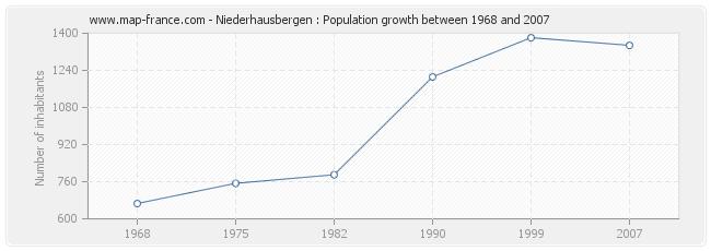 Population Niederhausbergen