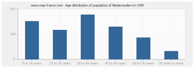 Age distribution of population of Niedermodern in 1999